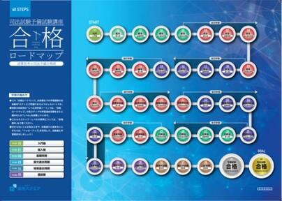 合格ロードマップ