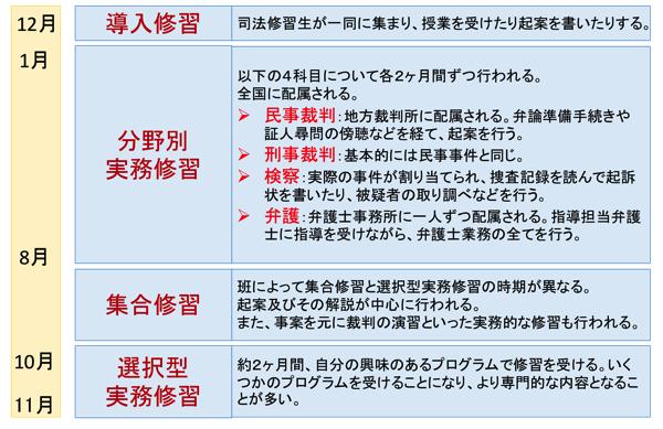 司法修習のスケジュール詳細