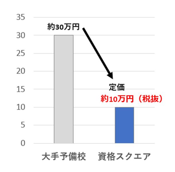 社労士価格