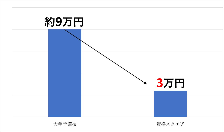 賃貸不動産経営管理士価格