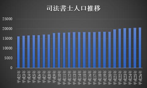 司法書士試験の受験者数と合格者数推移