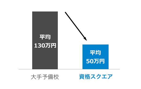 授業料比較グラフ
