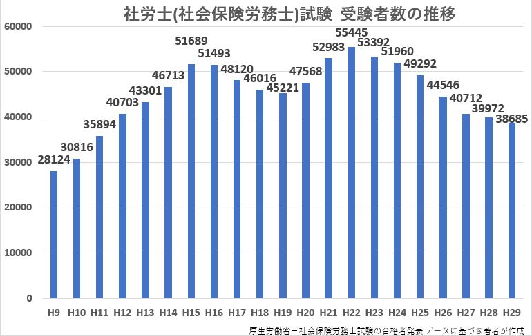 社労士(社会保険労務士)試験受験者数の推移