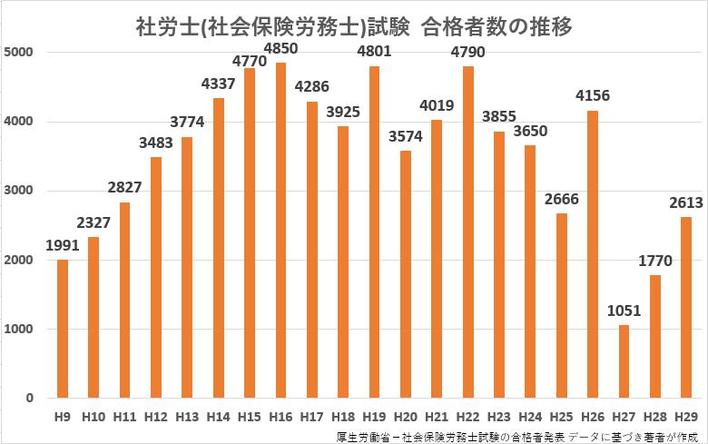 社労士(社会保険労務士)試験合格者数の推移