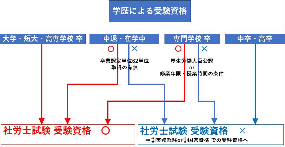 社労士(社会保険労務士)試験制度 受験資格 学歴