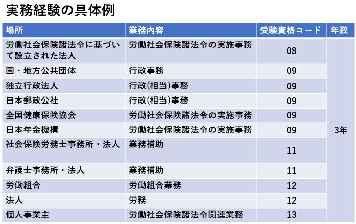 社労士(社会保険労務士)試験制度 受験資格 実務経験