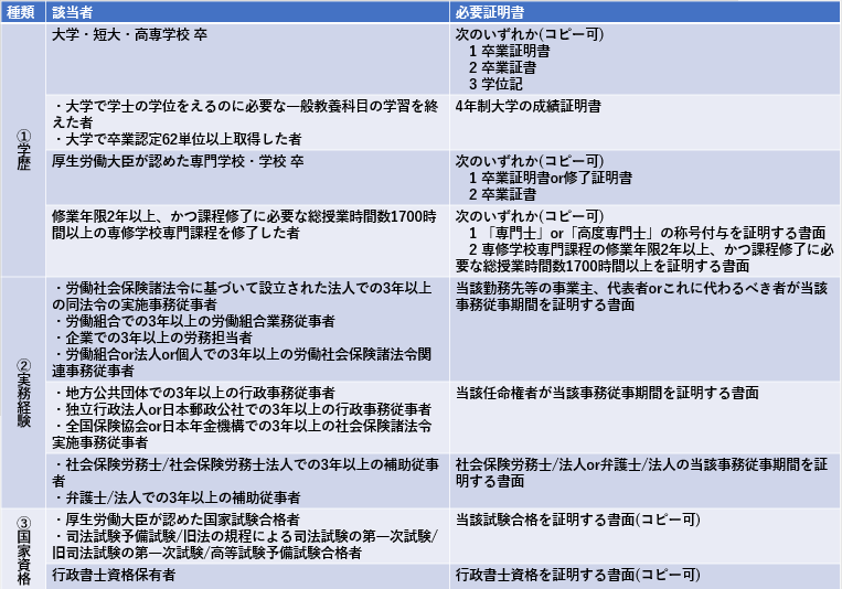 社労士(社会保険労務士)試験制度 受験資格 提出物 受験資格証明書 実務経験証明書