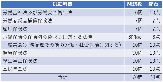 社労士(社会保険労務士)試験制度 試験科目 択一式