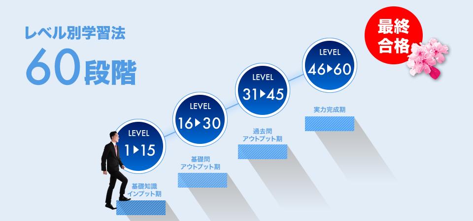 60段階のレベル別学習