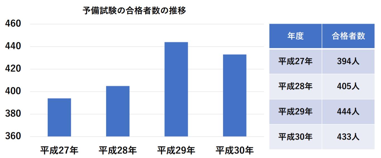 予備試験の合格者数の推移
